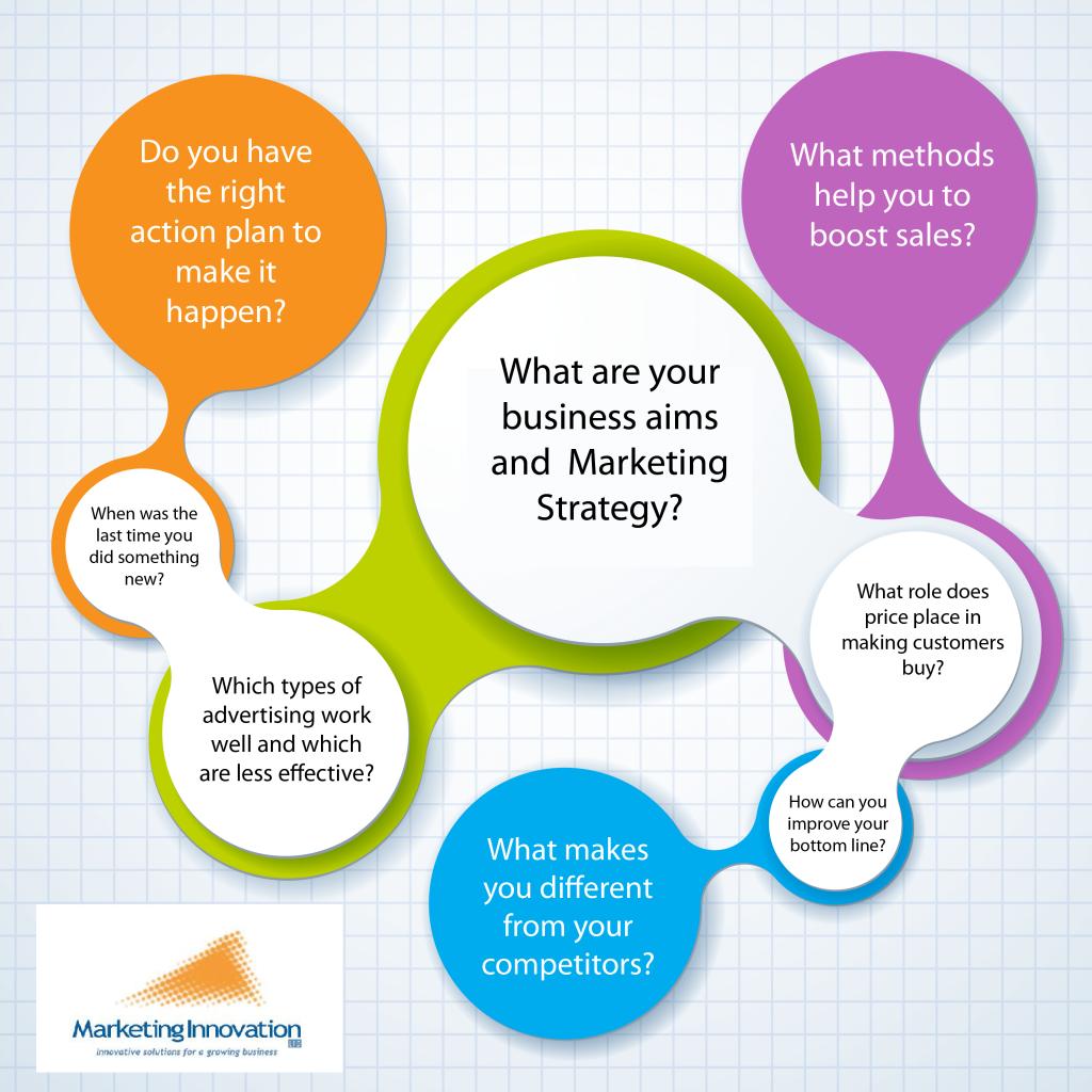 Marketing Innovation Marketing Strategy